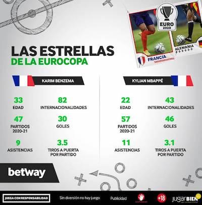 Mejores cuotas a mejor goleador de Francia contra Alemania en Betwat